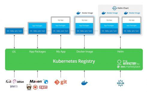 JFrog brings Kubernetes registry to Amazon Web Services