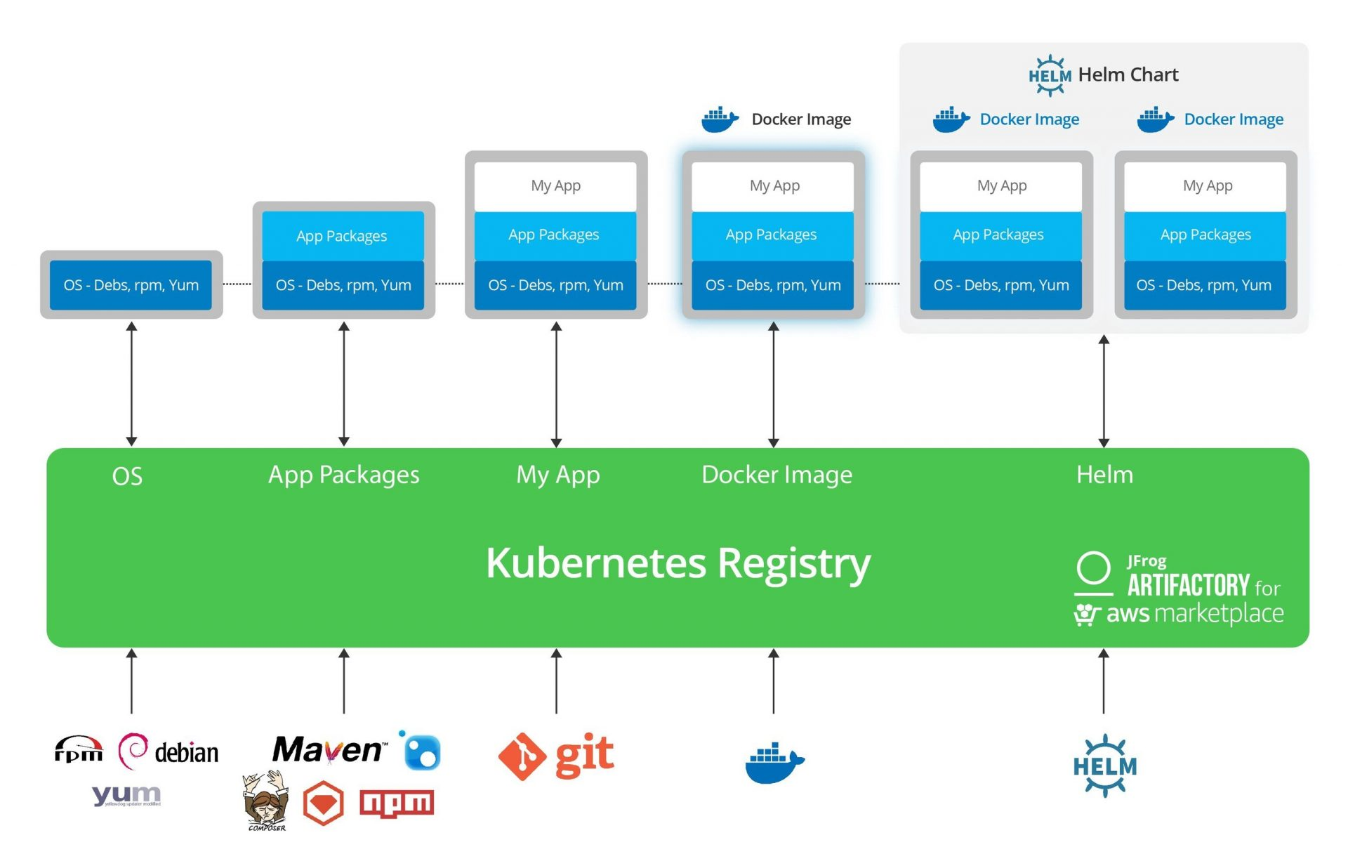 JFrog brings Kubernetes registry to Amazon Web Services Marketplace