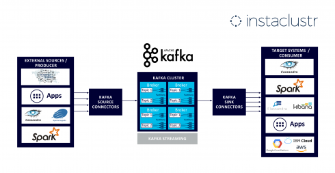 Instaclustr launches Apache Kafka managed service - ITOps Times