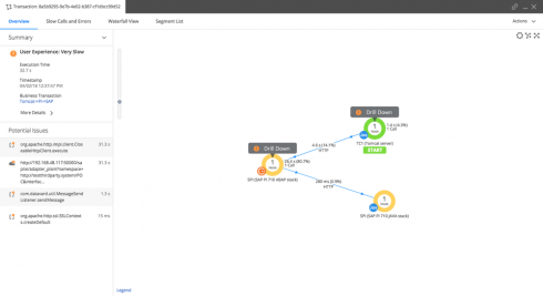 appdynamics is offering a new tool that will let it ops administrators determine code level issues impacting sap environments the new appdynamics for sap