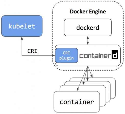 Kubernetes containerd integration now available - ITOps Times