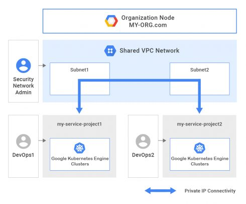 Google Kubernetes Engine 1 10 now generally available