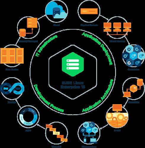 SUSE Linux Enterprise Server 15 focuses on bridging