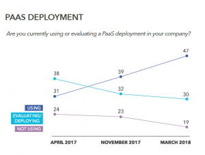 Survey points to rise in PaaS, container and serverless