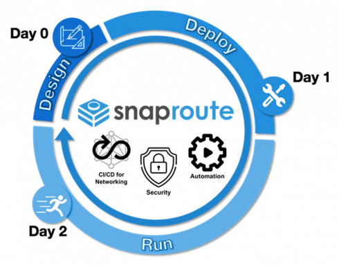 Snaproute Delivers Cloud Native Network Operating System Itops Times