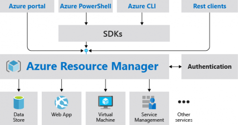 ITOps Times news digest: Azure Deployment Manager's health