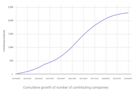 Graph showing number of contributing companies