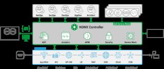 NGINX Controller 3.0