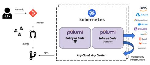 Diagram of Pulumi's Kubernetes Operator