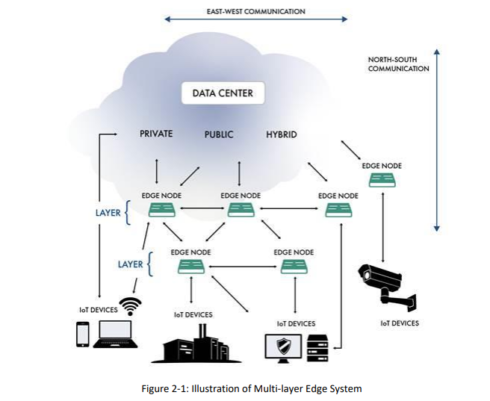 Figure of multi-layer edge system from IIC report