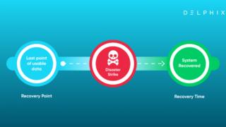 Delphix ransomware solution
