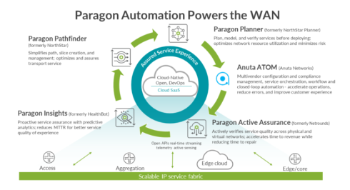 Juniper Paragon Automation