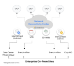 Diagram of Google Cloud's Network Connectivity Center