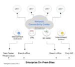 Diagram of Google Cloud's Network Connectivity Center