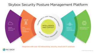 Graphic showing the benefits of Skybox's Security Posture Management Platform