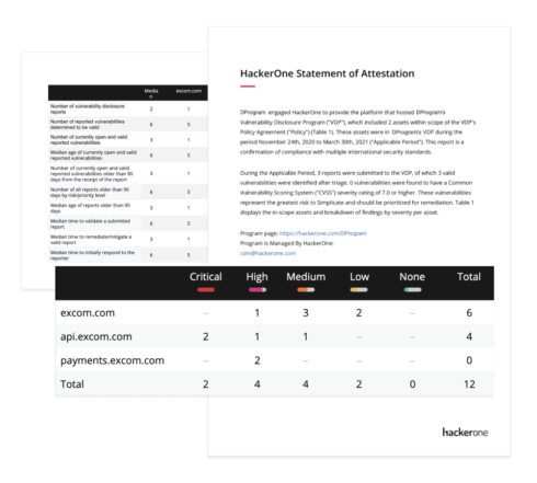 Attestation reports in HackerOne