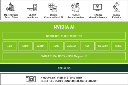 Diagram showing the components of AI-on-5G
