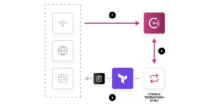How Consul-Terraform-Sync works