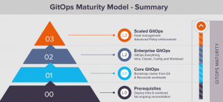 GitOps maturity model